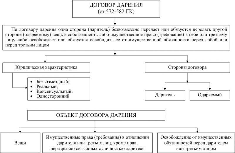 Объекты договора дарения
