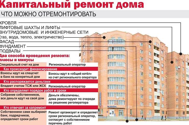 Оплата за кап. ремонт многоквартирного дома