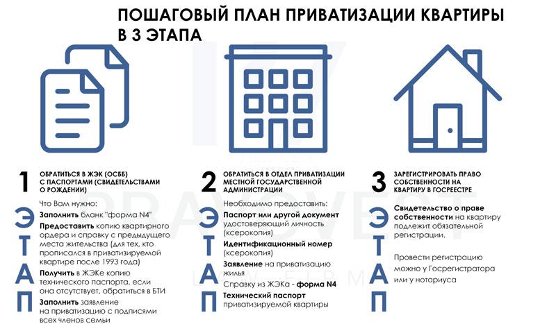 Какие документы нужны для приватизации квартиры социального
