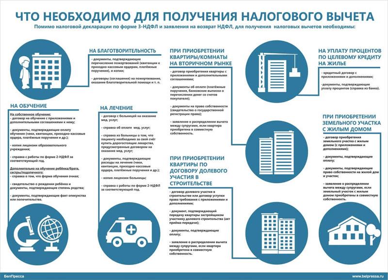 Документы необходимые для получения налогового вычета на покупку жилья