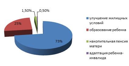 статистика выбора