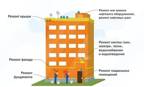 Что входит в капитальный ремонт дома