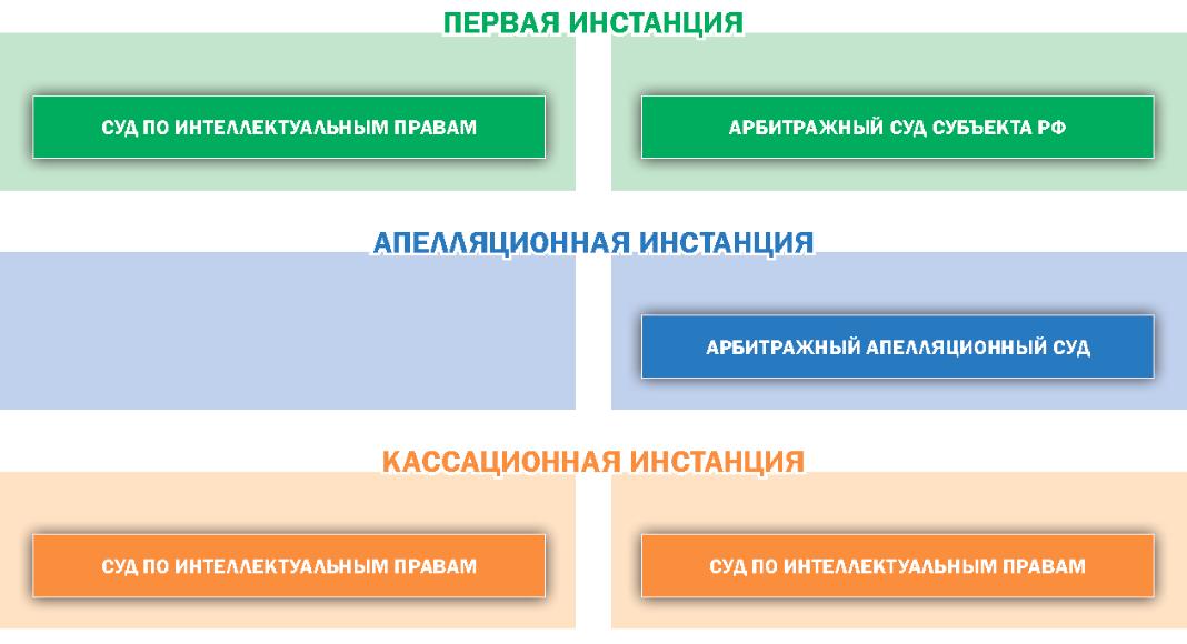 Схема движения дела