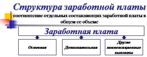 Схема структуры заработной платы