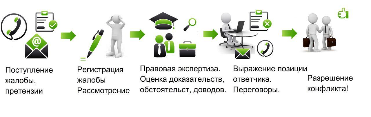 Схема досудебного урегулирования