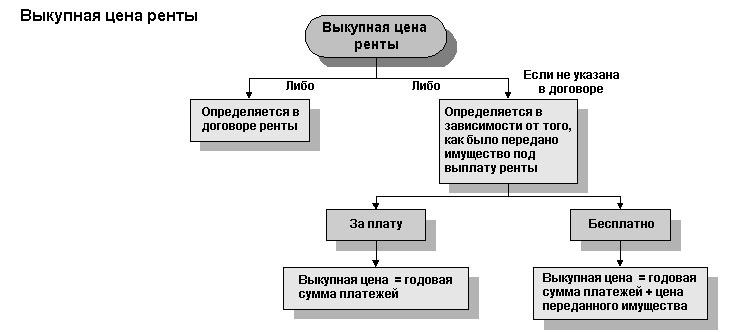 Схема выкупа ренты