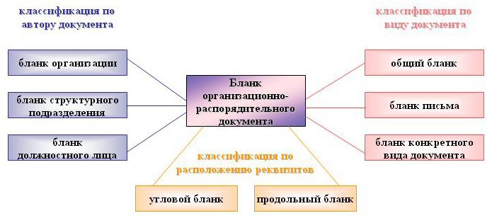 классификация фирменных бланков
