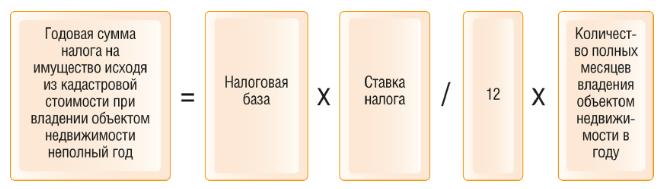 Формула расчета налога на квартиру