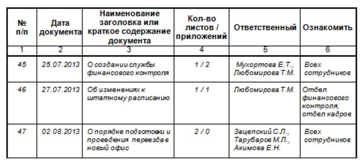 Виды приказов по основной деятельности