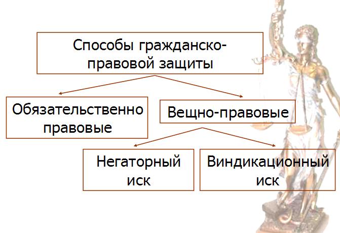 Схема и виды