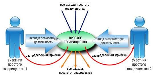 Схема вкладов