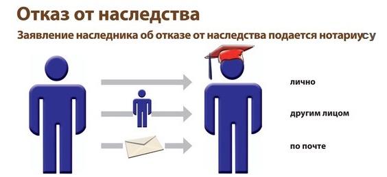 Способы составления заявления