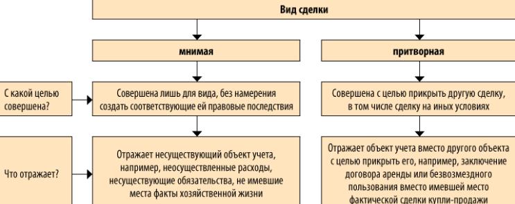 Схематическое сравнение