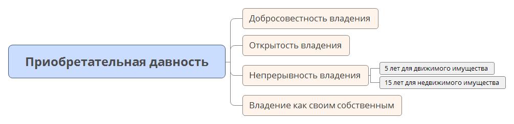 Схема понятия