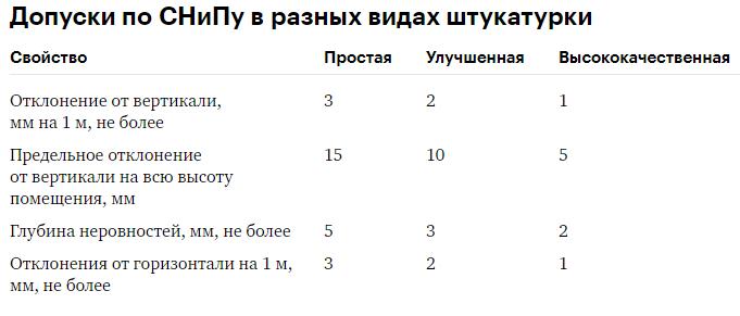 Таблица допусков СНиП