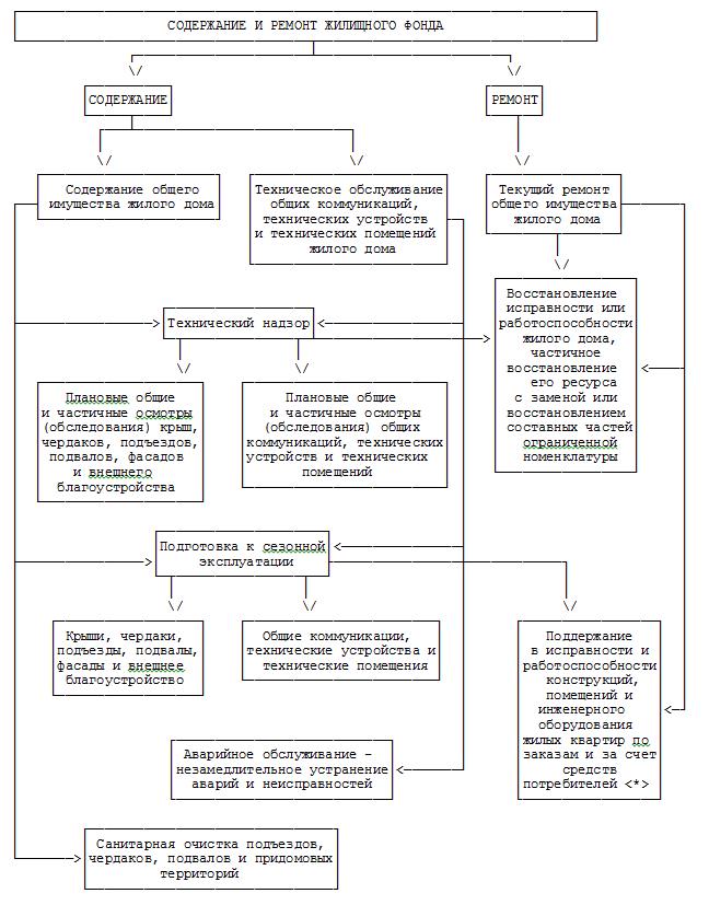 Схема содержания жилья