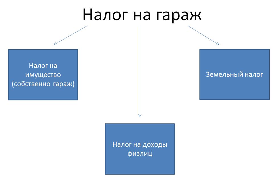 Схема структура налога на гараж