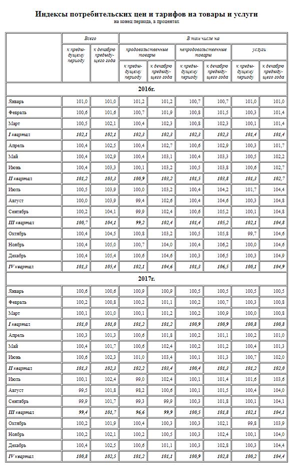 Индекс роста цен по данным Росстата