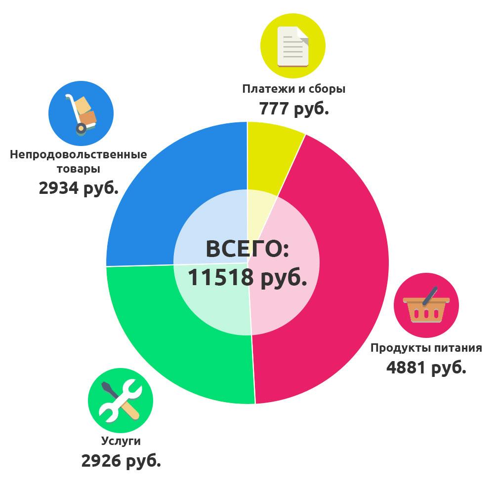 структура базового бюджета