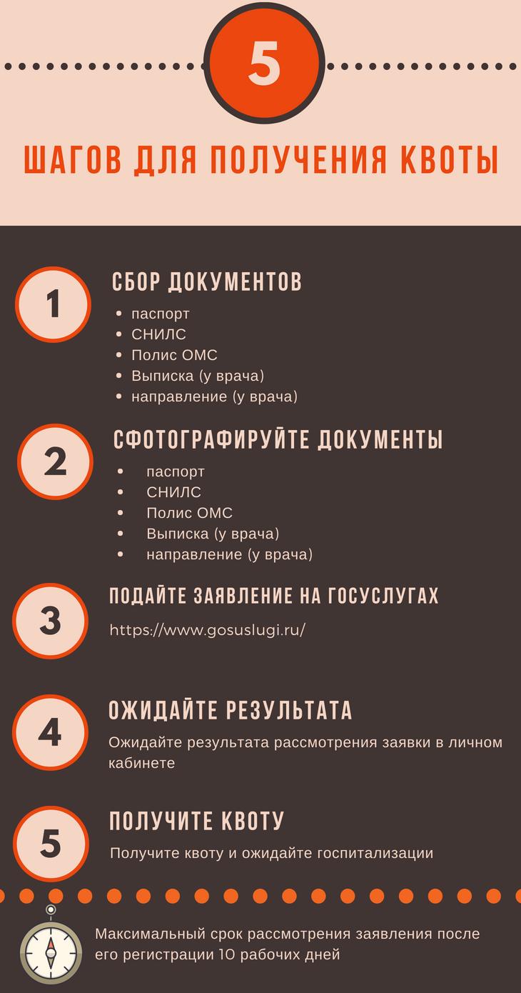 5 шагов для получения квоты на операцию