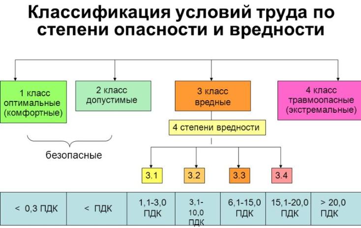 Классификация условий труда по степени вредности схема