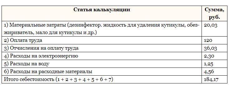 Статья калькуляции