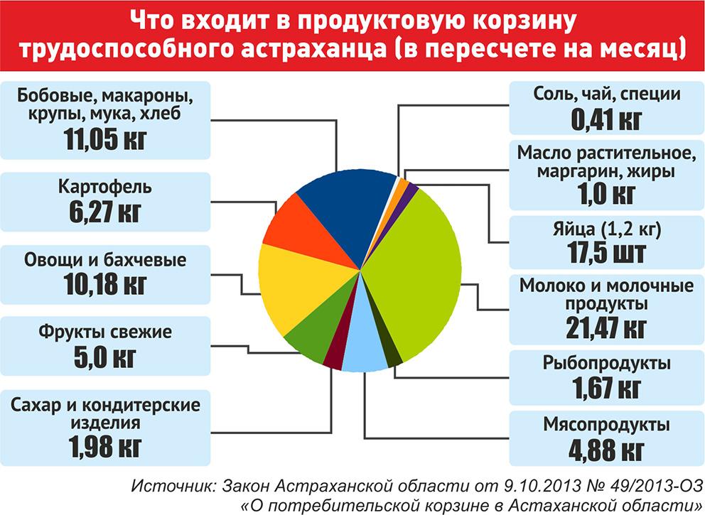 Продуктовая потребительская корзина Астраханской области
