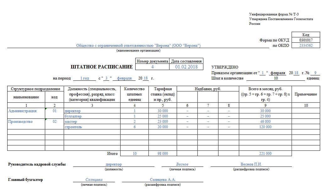 штатное расписание образец