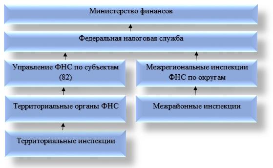 Схема обжалования решения налогового органа