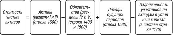 формула расчета стоимости активов