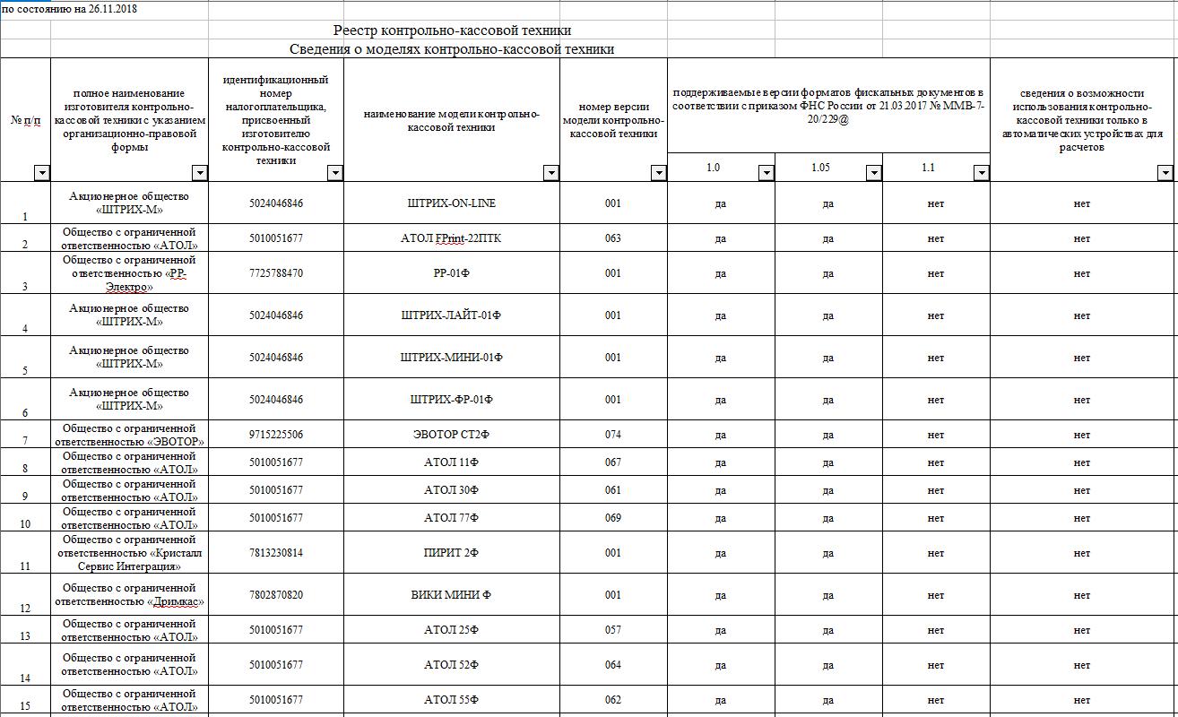 реестр контрольно кассовой техники