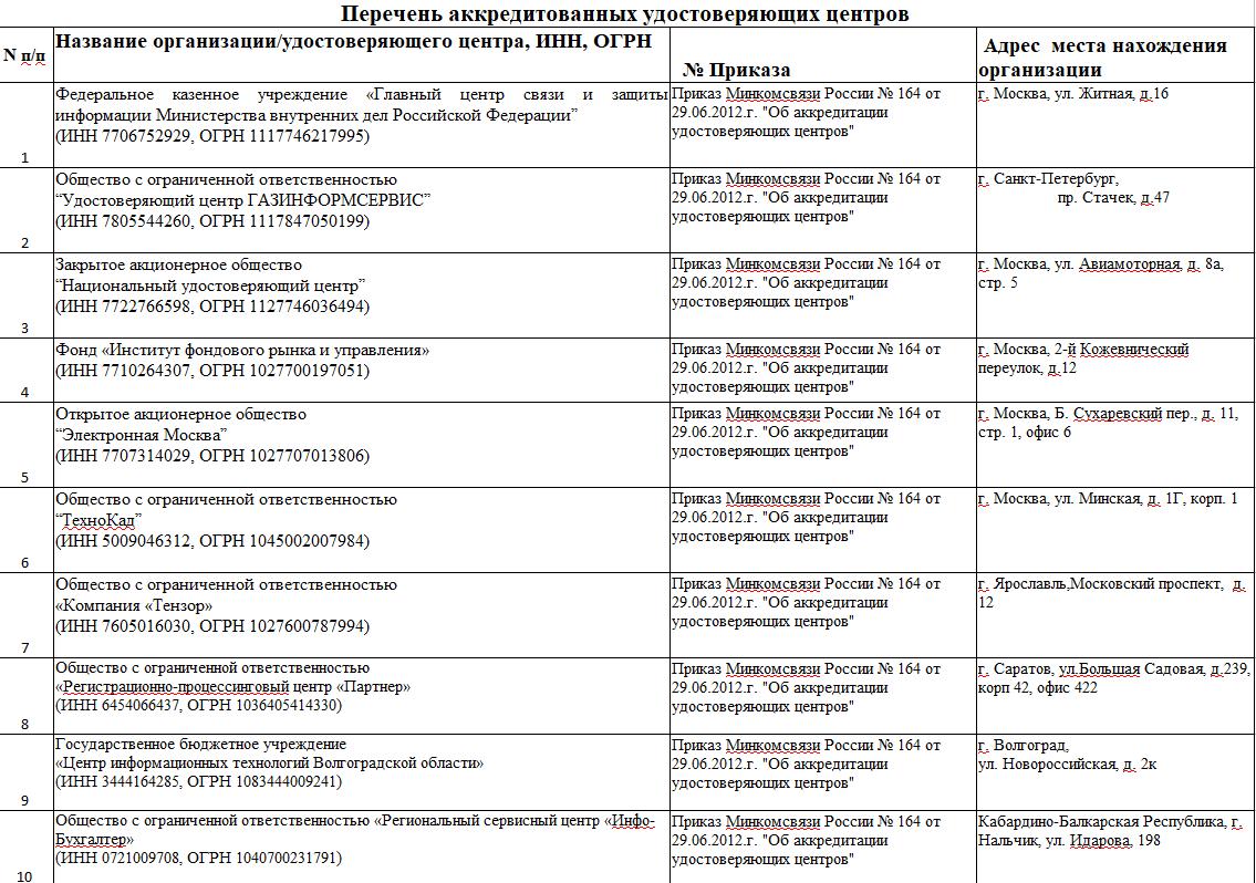 перечень аккредитованных удостоверяющих центров