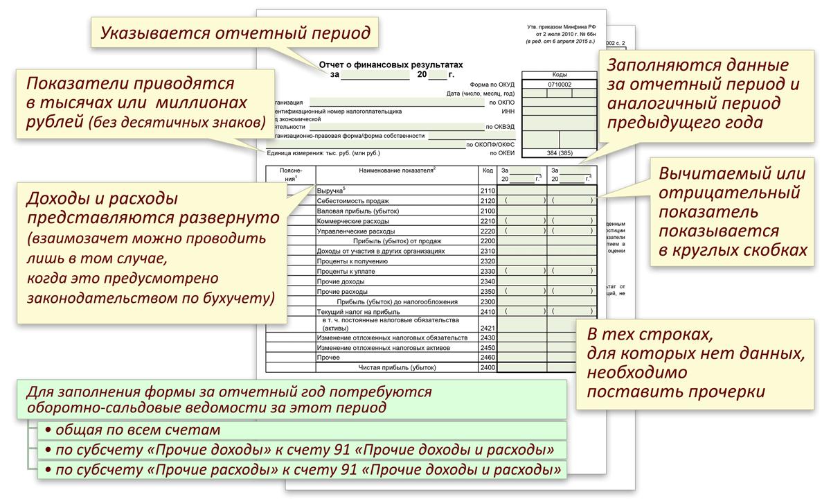 Правил заполнения формы 2 бухгалтерской отчетности