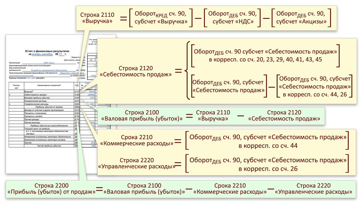 схема и формулы для заполнения формы 2