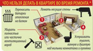 Документы необходимые для перепланировки квартиры