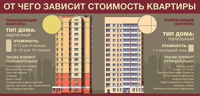 Зависимость стоимости квартиры