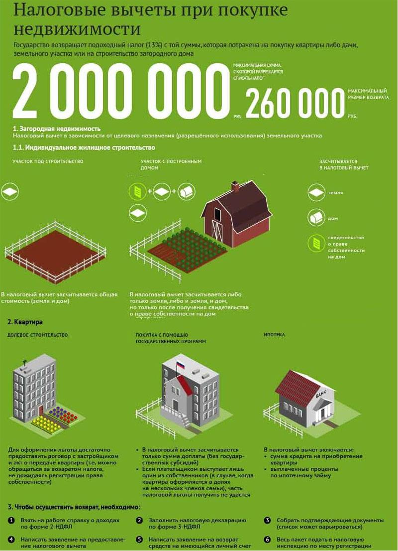 Понятие и виды договора найма жилого помещения шпаргалка