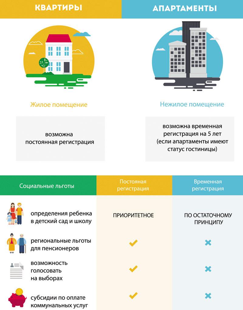 Правовой статус апартаментов