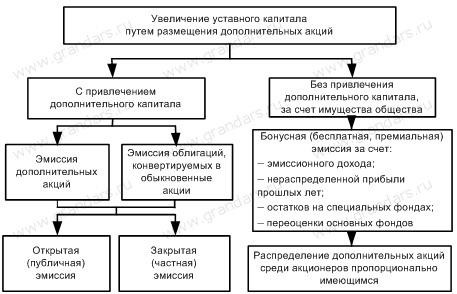 Схема увеличения или уменьшения уставного капитала