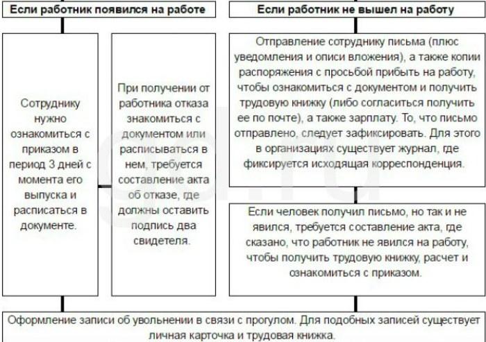 Схема процедуры