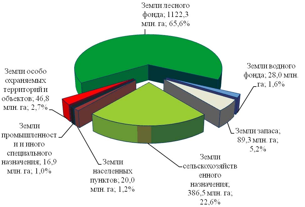 Диаграмма распределения земли
