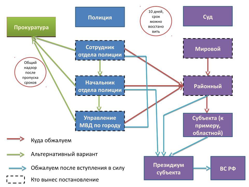 Изображение - Оспаривание постановления об административном правонарушении image3