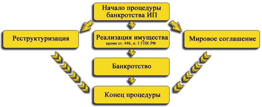 Алгоритм процедуры