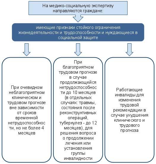Схема направления на комиссию