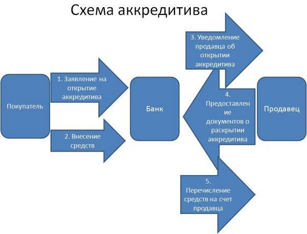 Схема аккредитива