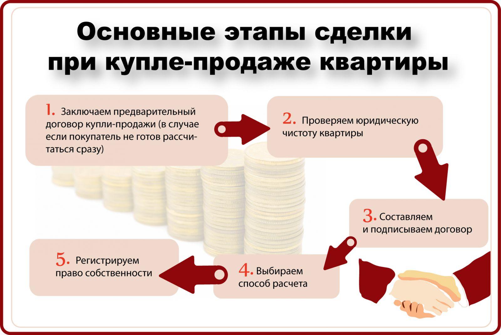 Основные этапы сделки при купле-продаже квартиры