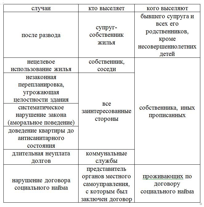 таблица кто выселяет