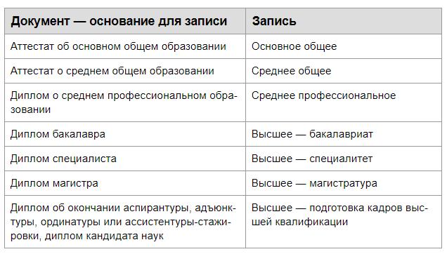 Документ и соответвующая запись