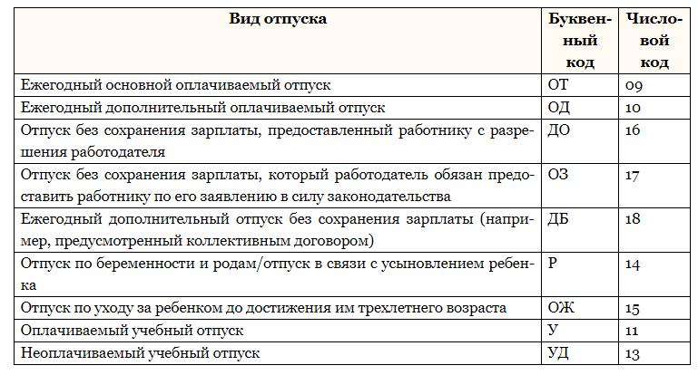 Образец заполнения табеля