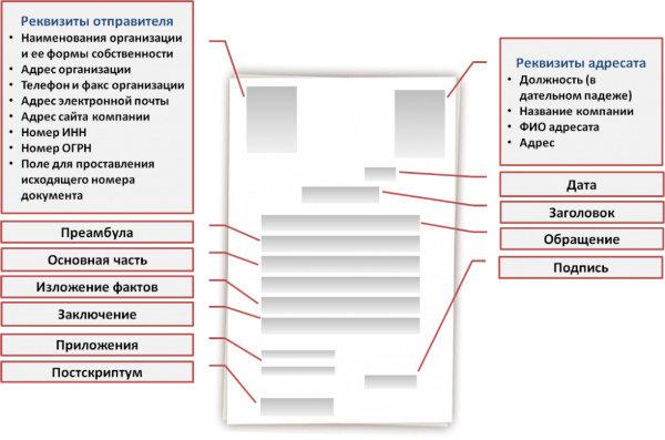 Схема правильного составления деловых писем